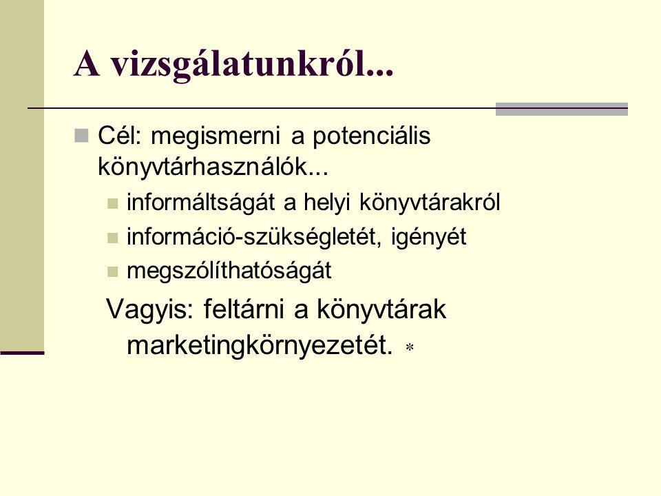 A vizsgálatunkról... Cél: megismerni a potenciális könyvtárhasználók...