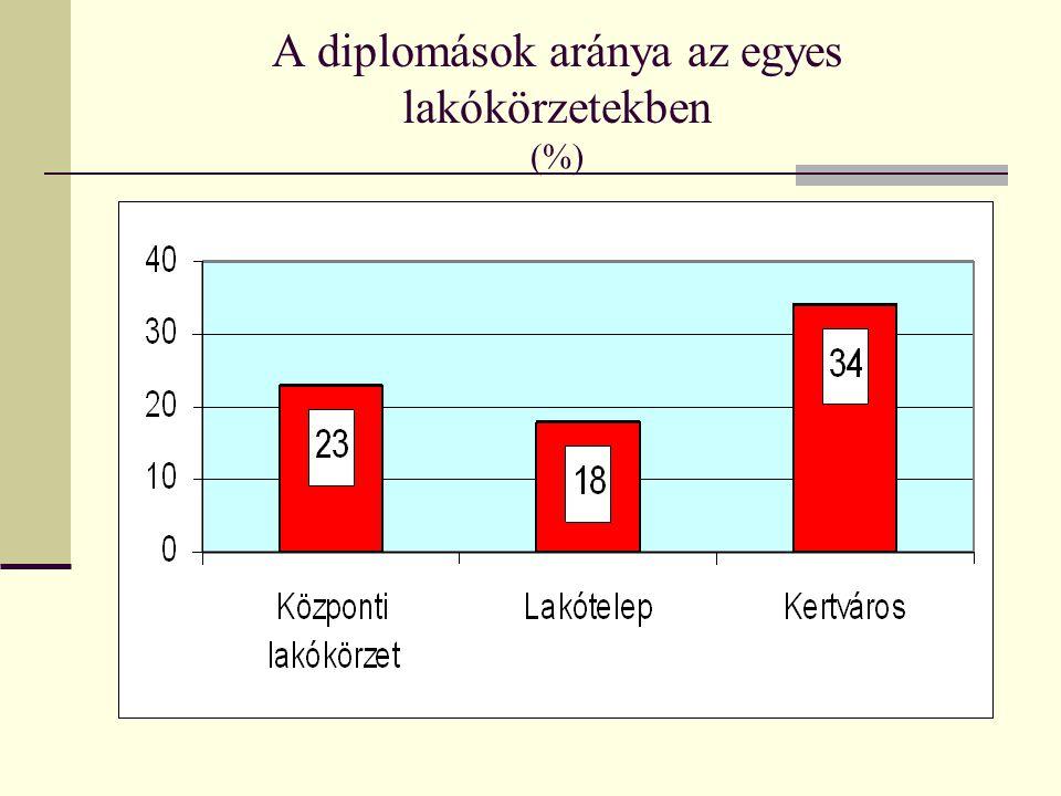 A diplomások aránya az egyes lakókörzetekben (%)