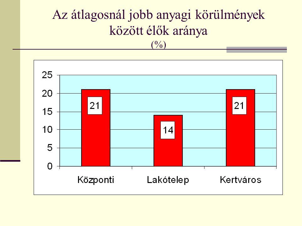 A megyei könyvtárak ismertsége (%)