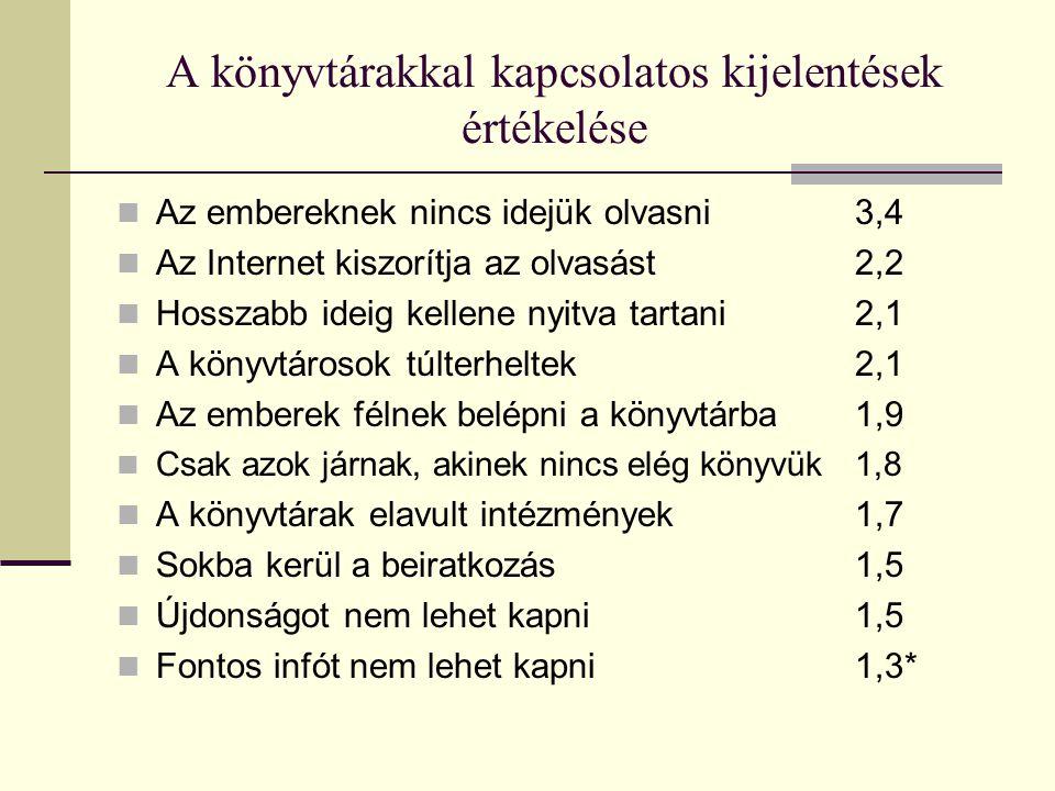 A könyvtárakkal kapcsolatos kijelentések értékelése Az embereknek nincs idejük olvasni3,4 Az Internet kiszorítja az olvasást2,2 Hosszabb ideig kellene nyitva tartani2,1 A könyvtárosok túlterheltek2,1 Az emberek félnek belépni a könyvtárba1,9 Csak azok járnak, akinek nincs elég könyvük1,8 A könyvtárak elavult intézmények1,7 Sokba kerül a beiratkozás1,5 Újdonságot nem lehet kapni1,5 Fontos infót nem lehet kapni1,3*