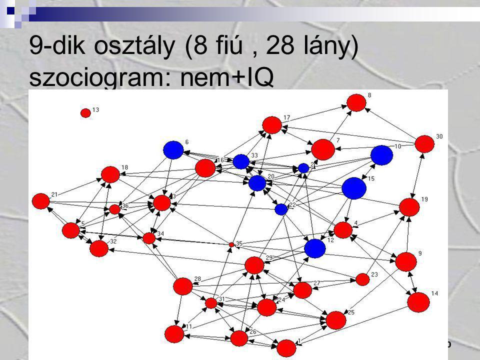 20 9-dik osztály (8 fiú, 28 lány) szociogram: nem+IQ