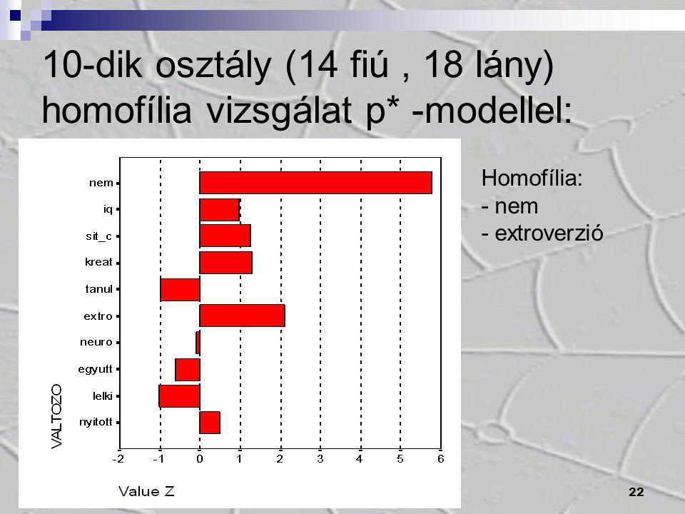 22 10-dik osztály (14 fiú, 18 lány) homofília vizsgálat p* -modellel: Homofília: - nem - extroverzió