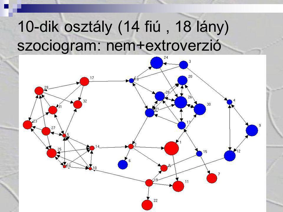 25 10-dik osztály (14 fiú, 18 lány) szociogram: nem+extroverzió