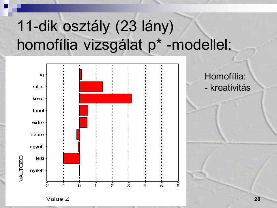 28 11-dik osztály (23 lány) homofília vizsgálat p* -modellel: Homofília: - kreativitás