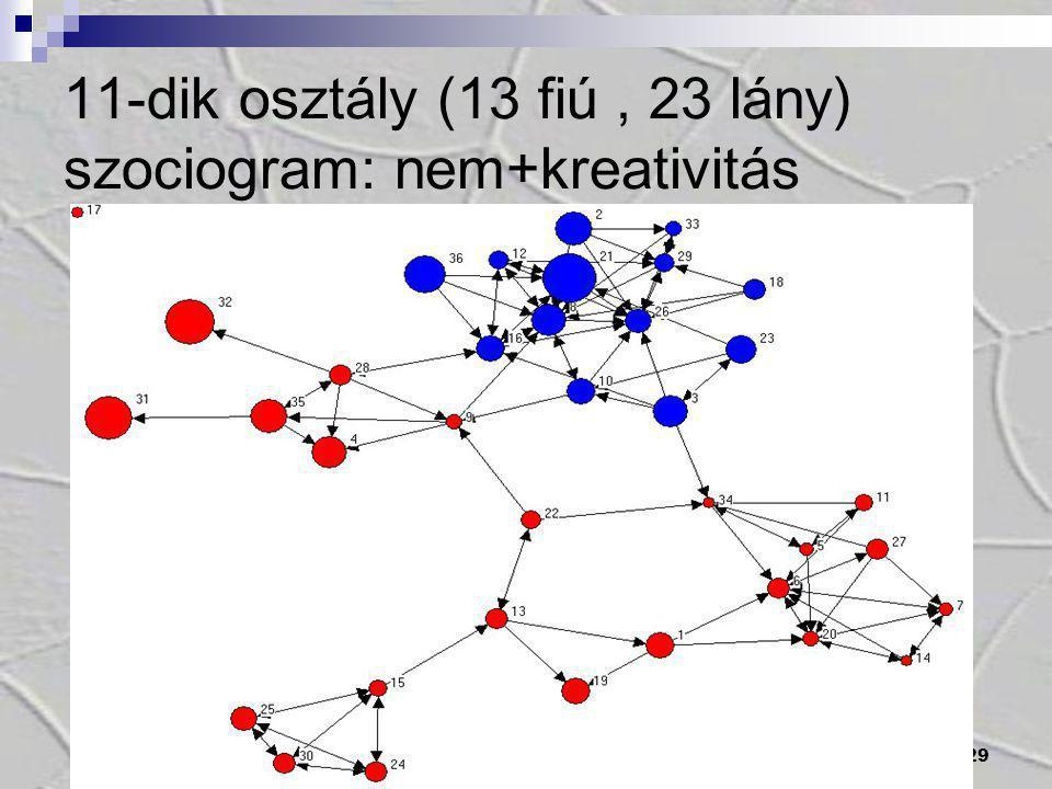 29 11-dik osztály (13 fiú, 23 lány) szociogram: nem+kreativitás