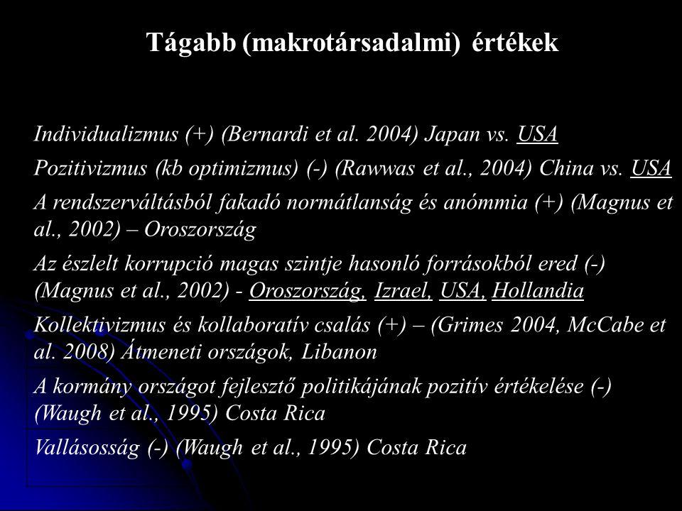 Individualizmus (+) (Bernardi et al. 2004) Japan vs. USA Pozitivizmus (kb optimizmus) (-) (Rawwas et al., 2004) China vs. USA A rendszerváltásból faka
