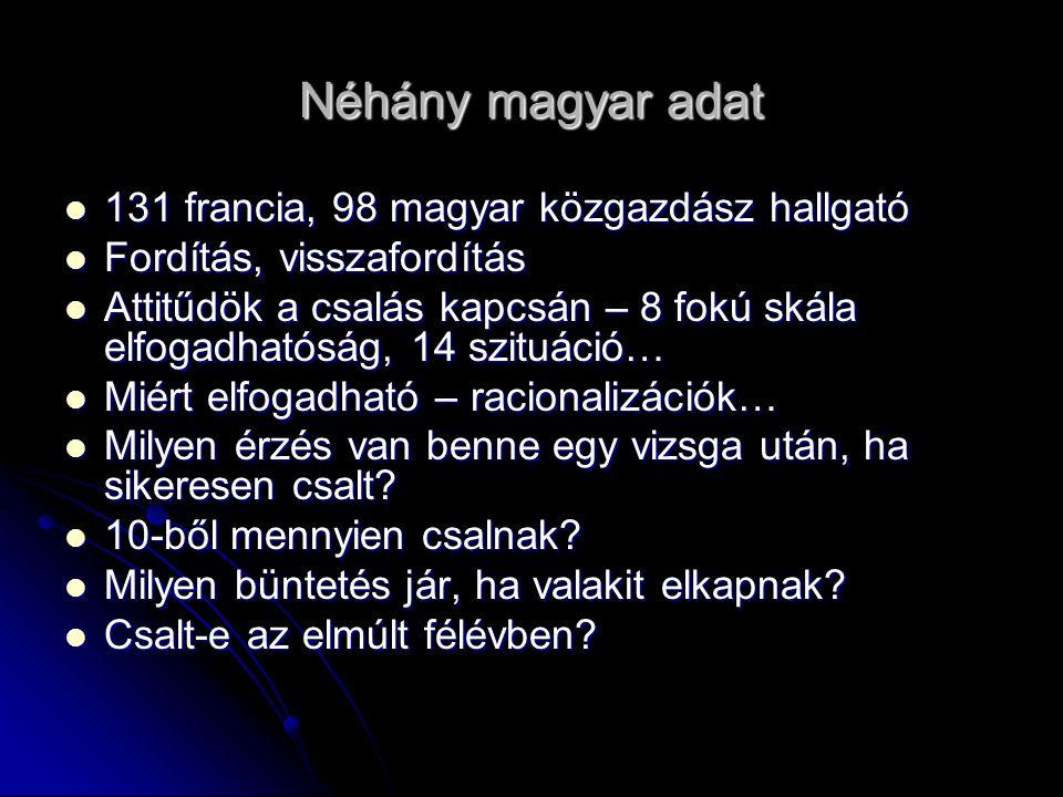 Néhány magyar adat 131 francia, 98 magyar közgazdász hallgató 131 francia, 98 magyar közgazdász hallgató Fordítás, visszafordítás Fordítás, visszafordítás Attitűdök a csalás kapcsán – 8 fokú skála elfogadhatóság, 14 szituáció… Attitűdök a csalás kapcsán – 8 fokú skála elfogadhatóság, 14 szituáció… Miért elfogadható – racionalizációk… Miért elfogadható – racionalizációk… Milyen érzés van benne egy vizsga után, ha sikeresen csalt.