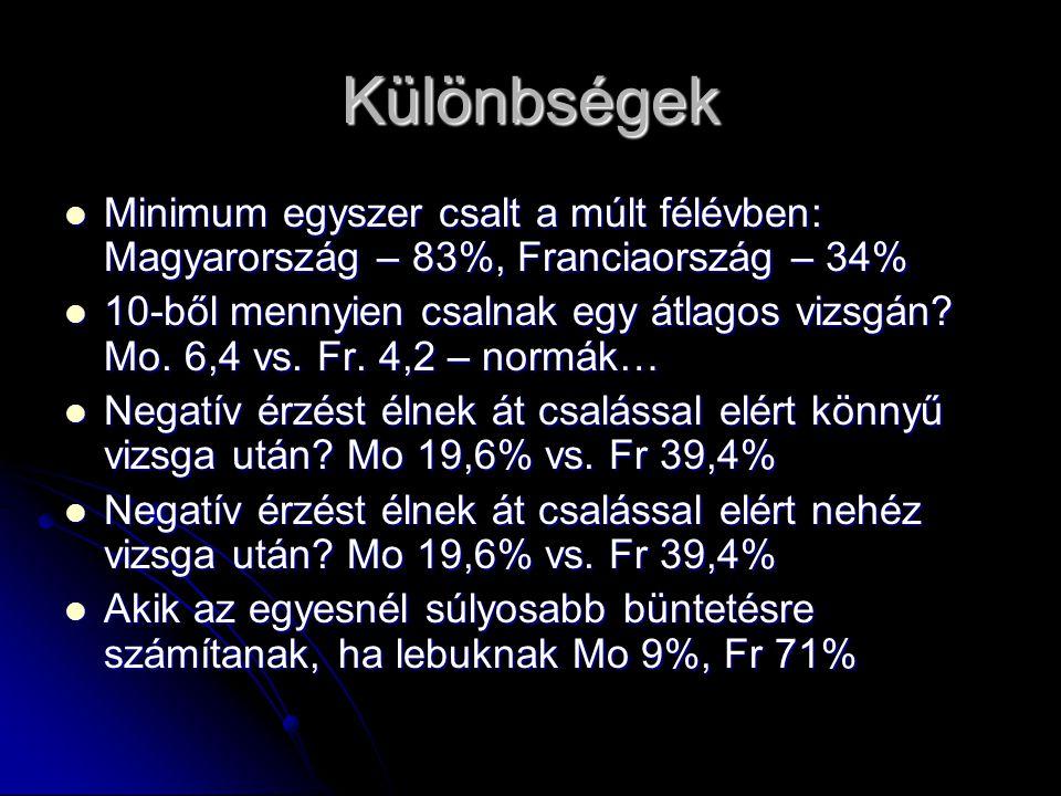 Különbségek Minimum egyszer csalt a múlt félévben: Magyarország – 83%, Franciaország – 34% Minimum egyszer csalt a múlt félévben: Magyarország – 83%, Franciaország – 34% 10-ből mennyien csalnak egy átlagos vizsgán.