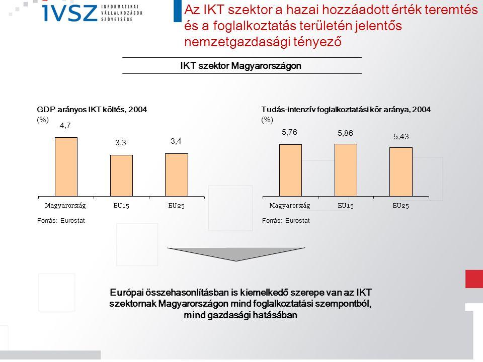 IKT szektor Magyarországon Az IKT szektor a hazai hozzáadott érték teremtés és a foglalkoztatás területén jelentős nemzetgazdasági tényező GDP arányos