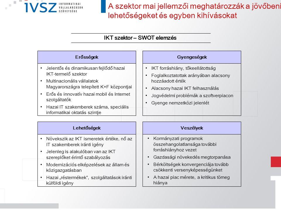 IKT szektor – SWOT elemzés Lehetőségek Erősségek Veszélyek Gyengeségek IKT forráshiány, tőkeellátottság Foglalkoztatottak arányában alacsony hozzáadot
