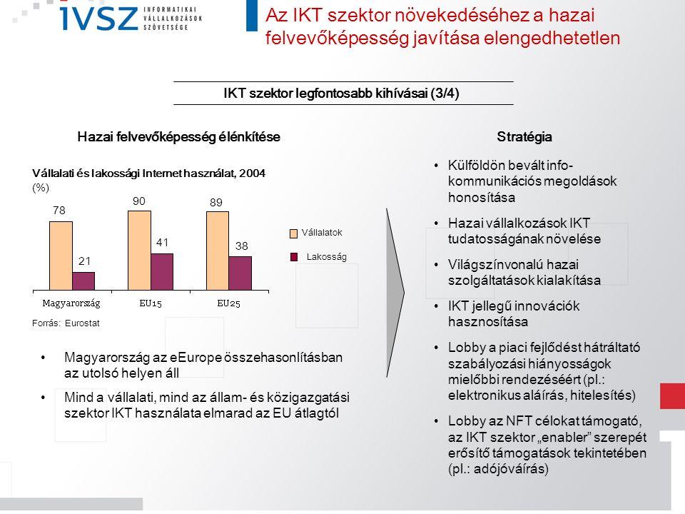 Stratégia Magyarország az eEurope összehasonlításban az utolsó helyen áll Mind a vállalati, mind az állam- és közigazgatási szektor IKT használata elm
