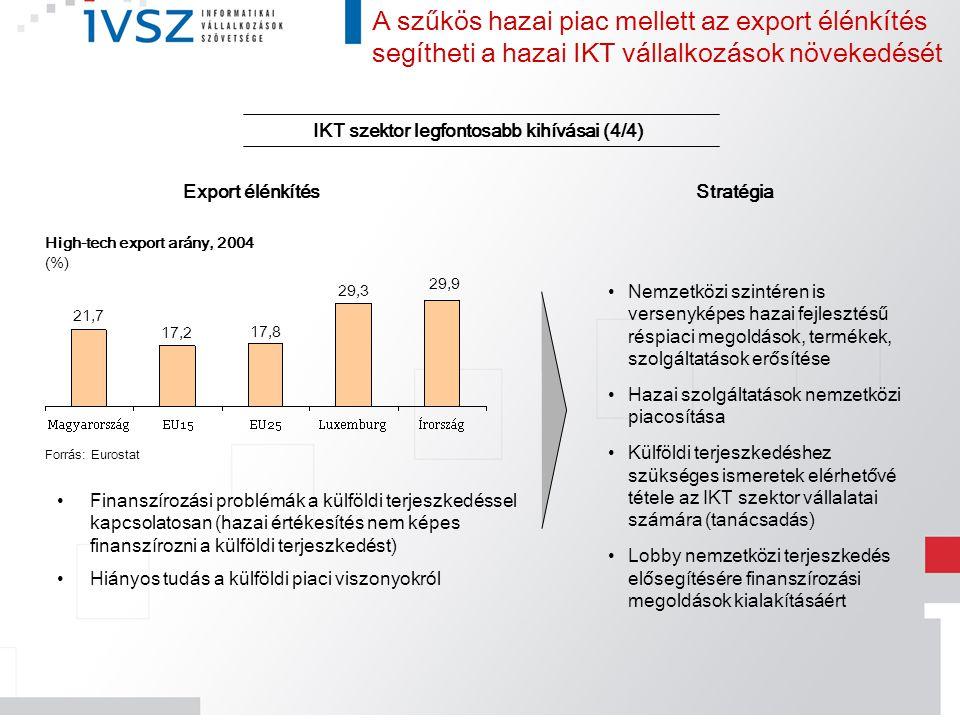 IKT szektor legfontosabb kihívásai (4/4) Stratégia Finanszírozási problémák a külföldi terjeszkedéssel kapcsolatosan (hazai értékesítés nem képes fina
