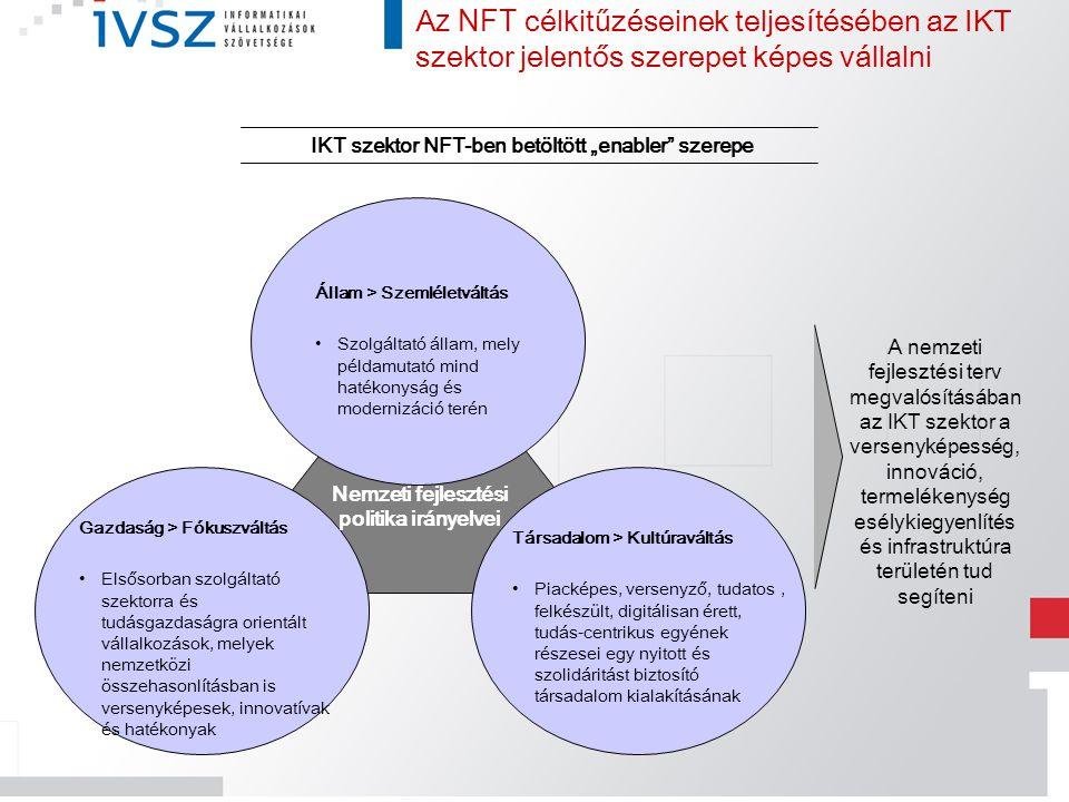 """IKT szektor NFT-ben betöltött """"enabler"""" szerepe A nemzeti fejlesztési terv megvalósításában az IKT szektor a versenyképesség, innováció, termelékenysé"""