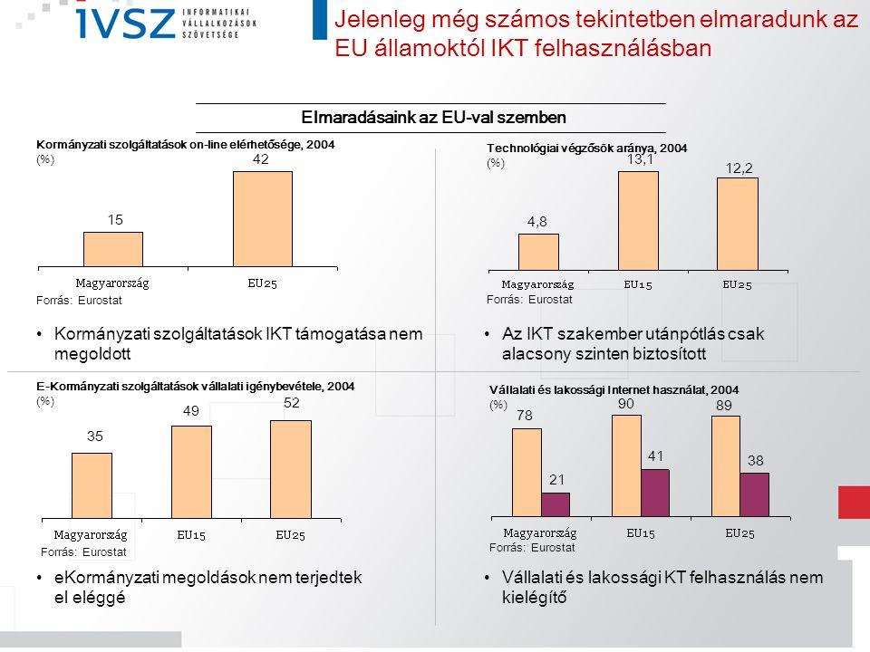 Kormányzati szolgáltatások on-line elérhetősége, 2004 (%) 15 42 Forrás: Eurostat E-Kormányzati szolgáltatások vállalati igénybevétele, 2004 (%) 35 49