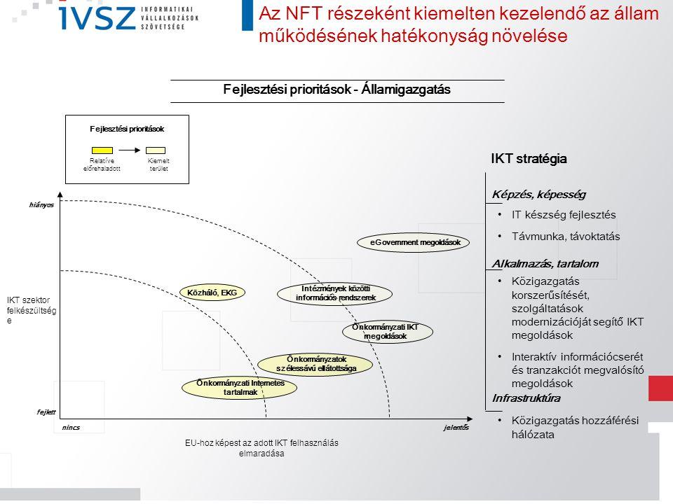 Fejlesztési prioritások - Államigazgatás Az NFT részeként kiemelten kezelendő az állam működésének hatékonyság növelése IKT szektor felkészültség e EU