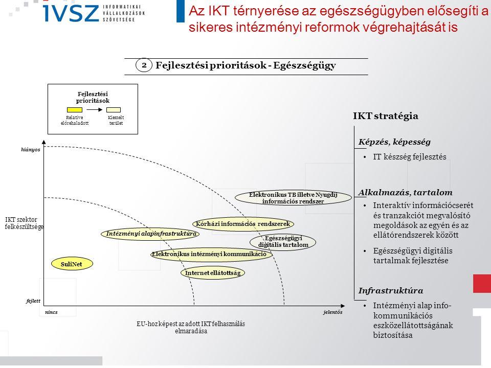 Fejlesztési prioritások - Egészségügy IKT szektor felkészültsége EU-hoz képest az adott IKT felhasználás elmaradása jelentősnincs fejlett hiányos Inte