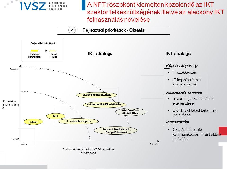 Fejlesztési prioritások - Oktatás A NFT részeként kiemelten kezelendő az IKT szektor felkészültségének illetve az alacsony IKT felhasználás növelése I