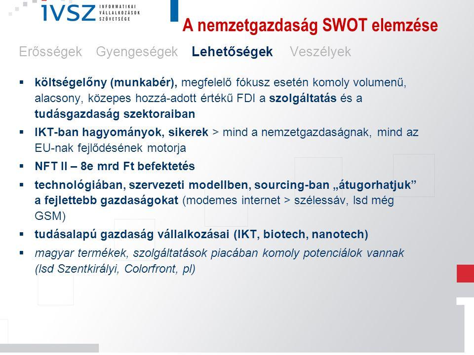 A nemzetgazdaság SWOT elemzése Erősségek Gyengeségek Lehetőségek Veszélyek  költségelőny (munkabér), megfelelő fókusz esetén komoly volumenű, alacson