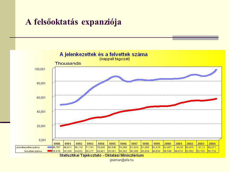 gkalman@ella.hu A felsőoktatás expanziója