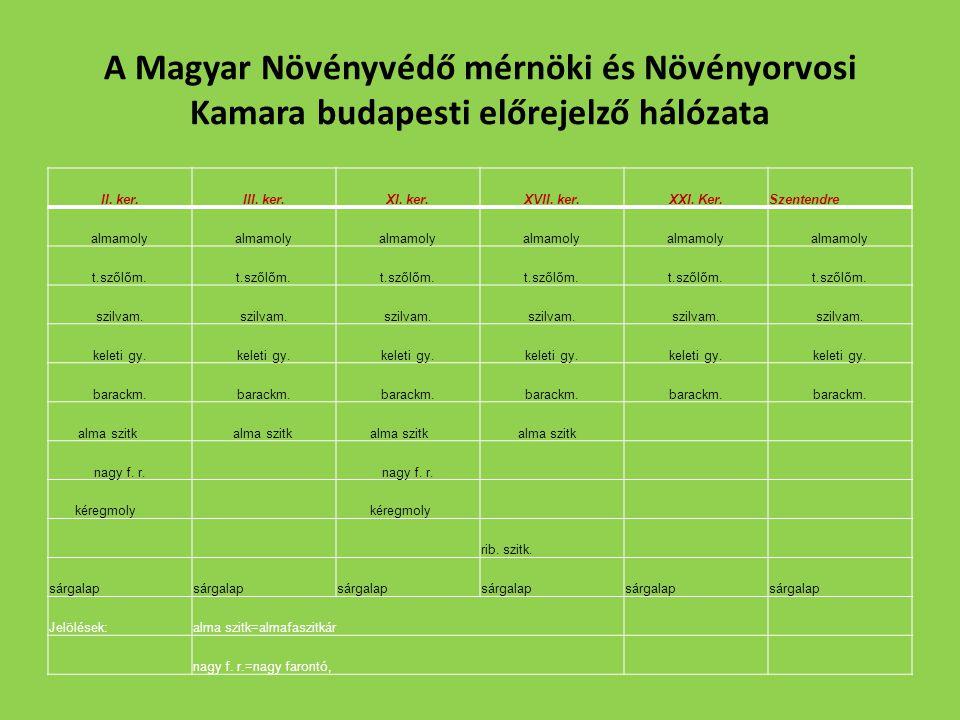 A Magyar Növényvédő mérnöki és Növényorvosi Kamara budapesti előrejelző hálózata II.