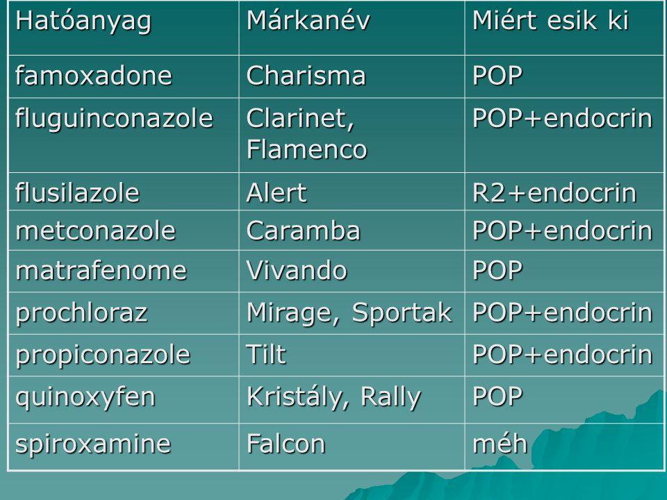 HatóanyagMárkanév Miért esik ki famoxadoneCharismaPOP fluguinconazole Clarinet, Flamenco POP+endocrin flusilazoleAlertR2+endocrin metconazoleCarambaPOP+endocrin matrafenomeVivandoPOP prochloraz Mirage, Sportak POP+endocrin propiconazoleTiltPOP+endocrin quinoxyfen Kristály, Rally POP spiroxamineFalconméh