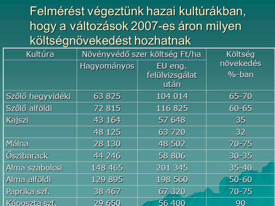 Felmérést végeztünk hazai kultúrákban, hogy a változások 2007-es áron milyen költségnövekedést hozhatnak Kultúra Növényvédő szer költség Ft/ha Költség növekedés %-ban Hagyományos EU eng.