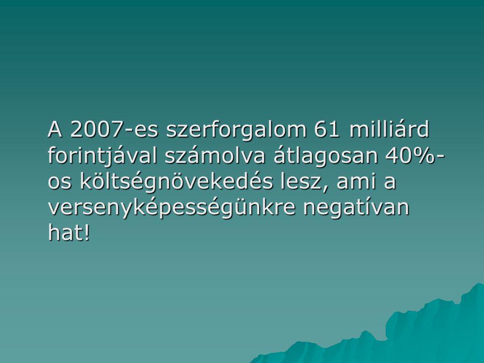 A 2007-es szerforgalom 61 milliárd forintjával számolva átlagosan 40%- os költségnövekedés lesz, ami a versenyképességünkre negatívan hat!