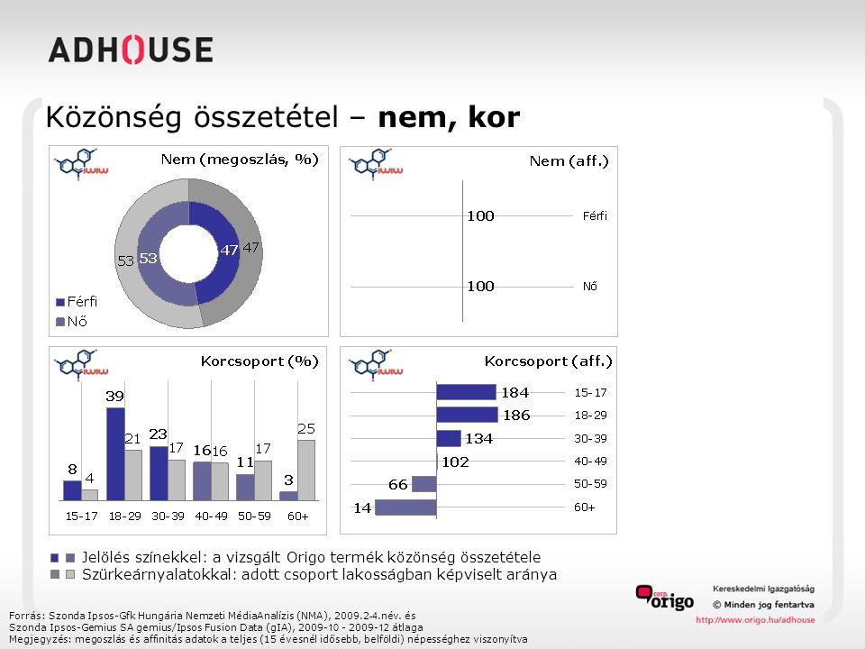 Közönség összetétel – nem, kor Forrás: Szonda Ipsos-Gfk Hungária Nemzeti MédiaAnalízis (NMA), 2009.2 -4.név. és Szonda Ipsos-Gemius SA gemius/Ipsos Fu