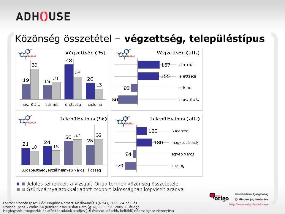 Közönség összetétel – végzettség, településtípus Forrás: Szonda Ipsos-Gfk Hungária Nemzeti MédiaAnalízis (NMA), 2009.2 -4.név. és Szonda Ipsos-Gemius