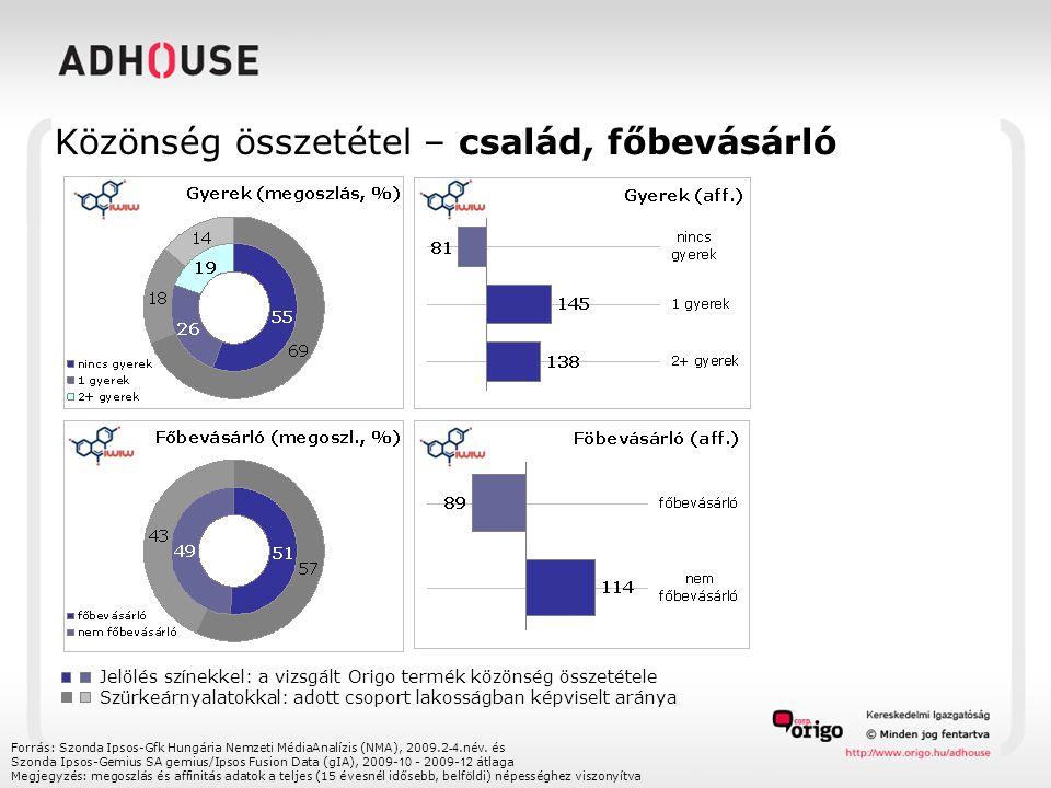 Közönség összetétel – család, főbevásárló Forrás: Szonda Ipsos-Gfk Hungária Nemzeti MédiaAnalízis (NMA), 2009.2 -4.név. és Szonda Ipsos-Gemius SA gemi