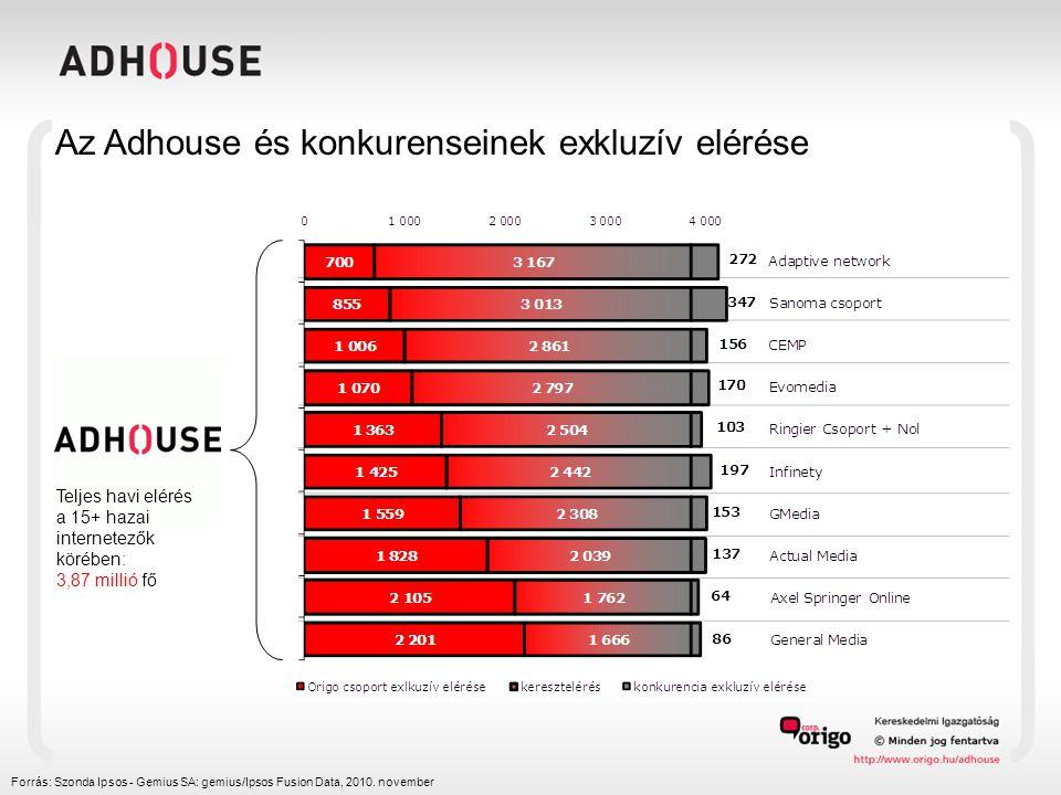 Forrás: Szonda Ipsos - Gemius SA: gemius/Ipsos Fusion Data, 2010. november Teljes havi elérés a 15+ hazai internetezők körében: 3,87 millió fő Az Adho