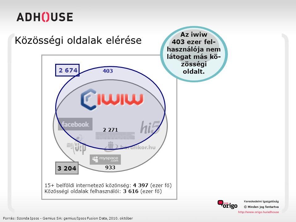 Közösségi oldalak elérése Forrás: Szonda Ipsos - Gemius SA: gemius/Ipsos Fusion Data, 2010.