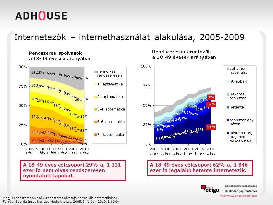 Internetezők – internethasználat alakulása, 2005-2009 Megj.: rendszeres olvasó = rendszeres olvasója bármelyik laptematikának Forrás: Szonda Ipsos Nem