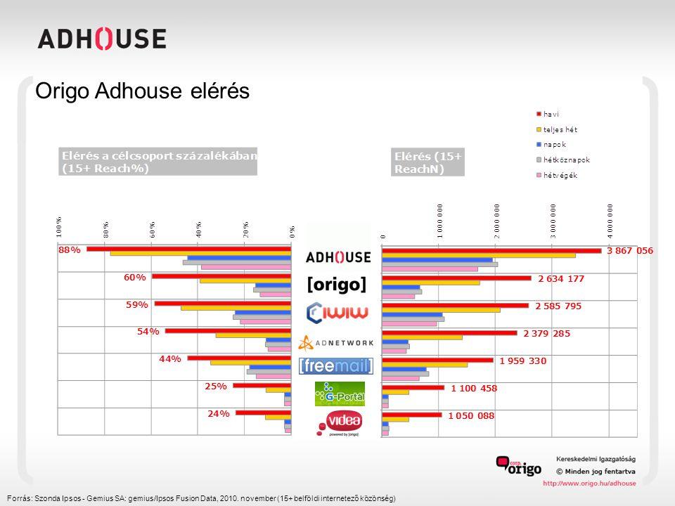 Origo Adhouse elérés Forrás: Szonda Ipsos - Gemius SA: gemius/Ipsos Fusion Data, 2010. november (15+ belföldi internetező közönség)
