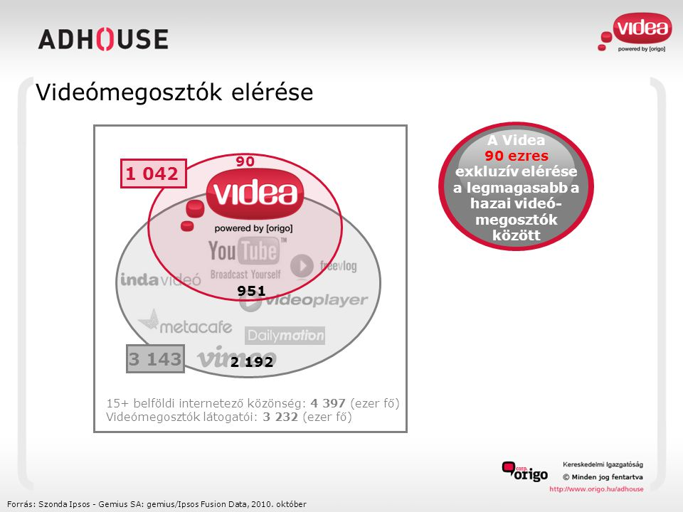 1 042 3 143 2 192 951 90 15+ belföldi internetező közönség: 4 397 (ezer fő) Videómegosztók látogatói: 3 232 (ezer fő) Forrás: Szonda Ipsos - Gemius SA: gemius/Ipsos Fusion Data, 2010.