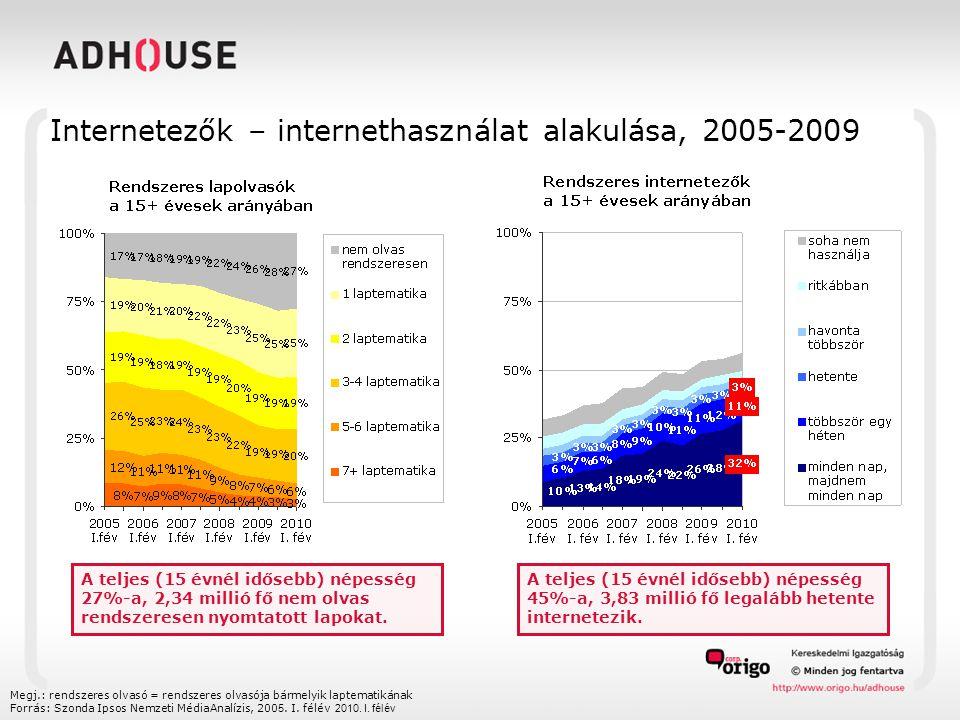Internetezők – internethasználat alakulása, 2005-2009 Megj.: rendszeres olvasó = rendszeres olvasója bármelyik laptematikának Forrás: Szonda Ipsos Nemzeti MédiaAnalízis, 2005.