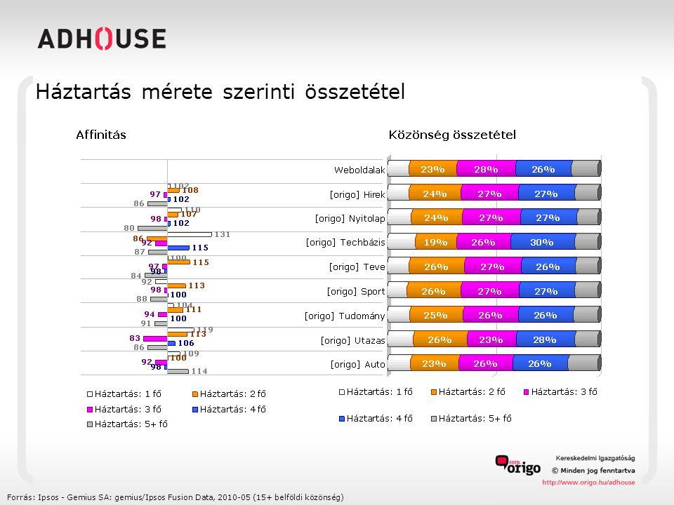 Háztartás mérete szerinti összetétel Forrás: Ipsos - Gemius SA: gemius/Ipsos Fusion Data, 2010-05 (15+ belföldi közönség)