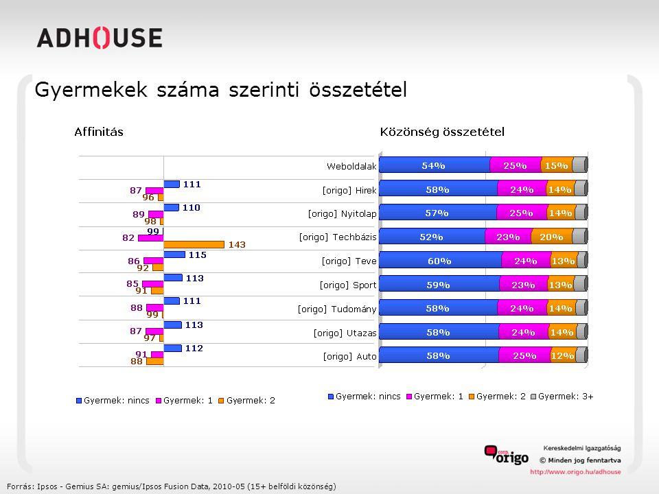 Gyermekek száma szerinti összetétel Forrás: Ipsos - Gemius SA: gemius/Ipsos Fusion Data, 2010-05 (15+ belföldi közönség)