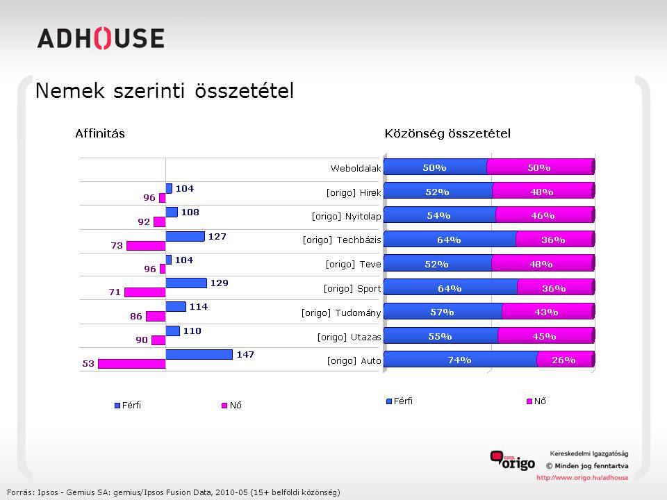 Nemek szerinti összetétel Forrás: Ipsos - Gemius SA: gemius/Ipsos Fusion Data, 2010-05 (15+ belföldi közönség)