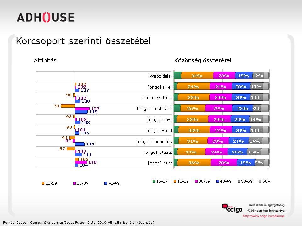 Korcsoport szerinti összetétel Forrás: Ipsos - Gemius SA: gemius/Ipsos Fusion Data, 2010-05 (15+ belföldi közönség)