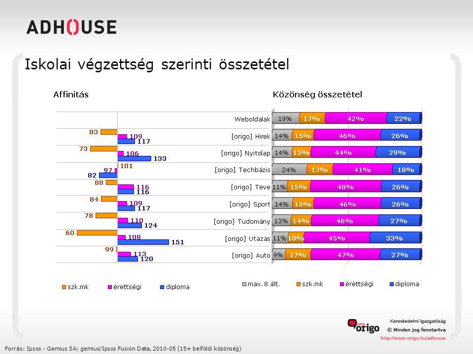 Településtípus szerinti összetétel Forrás: Ipsos - Gemius SA: gemius/Ipsos Fusion Data, 2010-05 (15+ belföldi közönség)