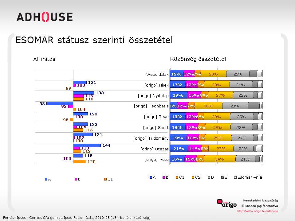 ESOMAR státusz szerinti összetétel Forrás: Ipsos - Gemius SA: gemius/Ipsos Fusion Data, 2010-05 (15+ belföldi közönség)