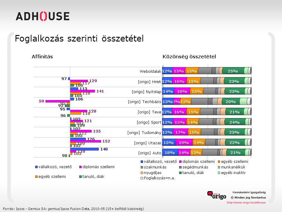 Foglalkozás szerinti összetétel Forrás: Ipsos - Gemius SA: gemius/Ipsos Fusion Data, 2010-05 (15+ belföldi közönség)
