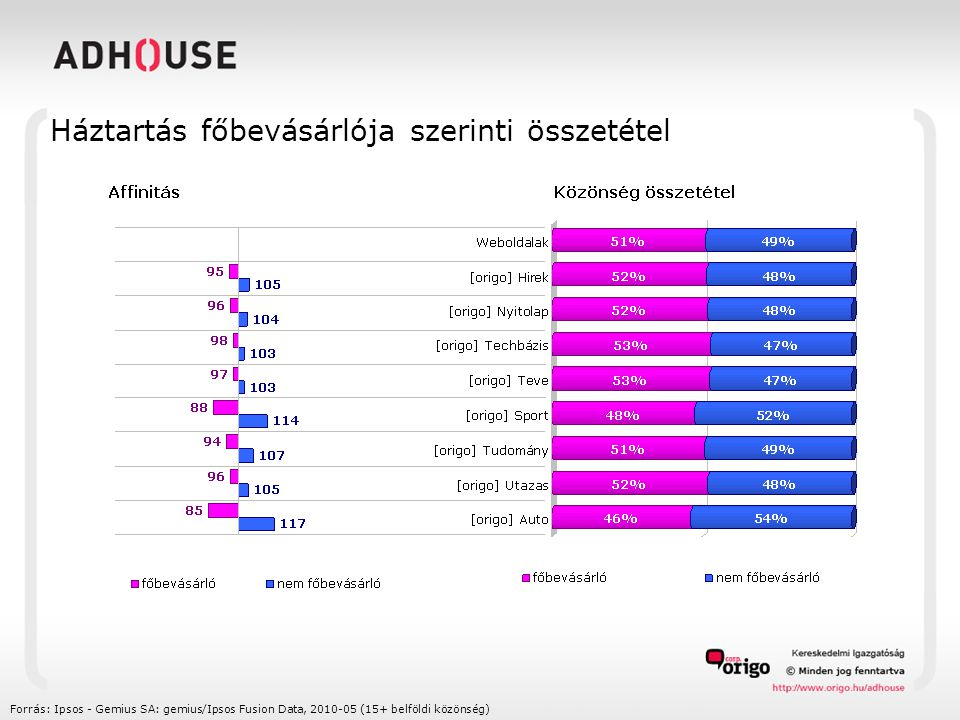 Háztartás főkeresője szerinti összetétel Forrás: Ipsos - Gemius SA: gemius/Ipsos Fusion Data, 2010-05 (15+ belföldi közönség)