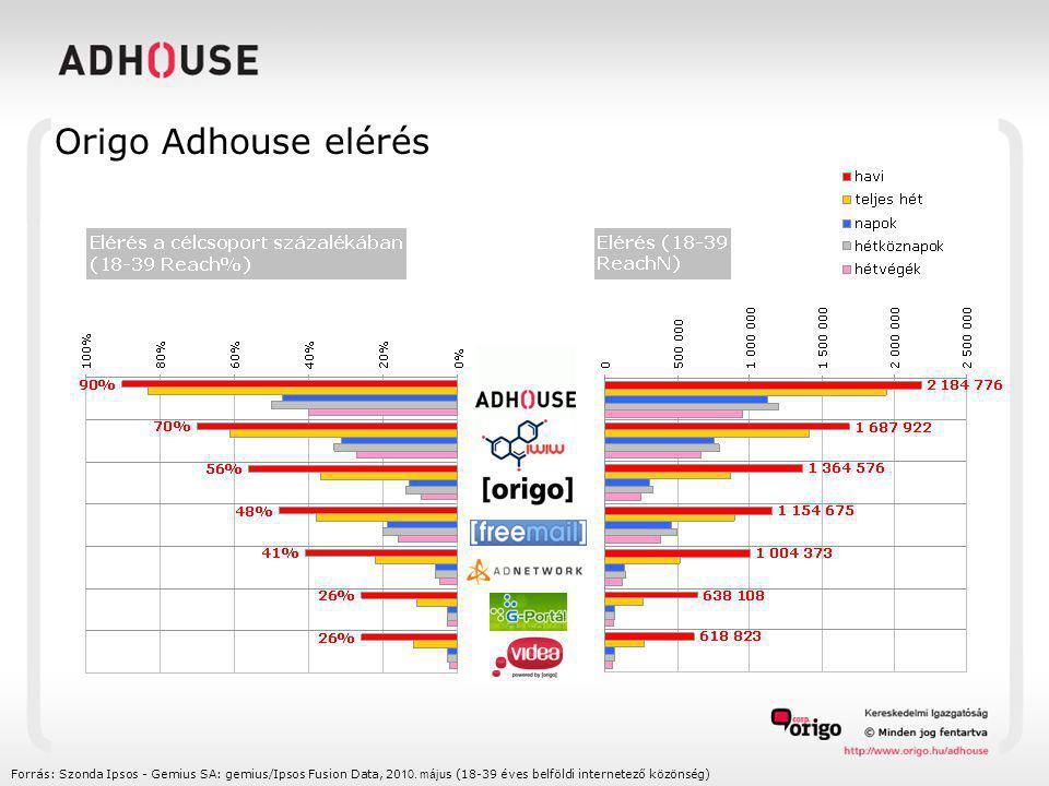 Origo Adhouse elérés Forrás: Szonda Ipsos - Gemius SA: gemius/Ipsos Fusion Data, 20 10.