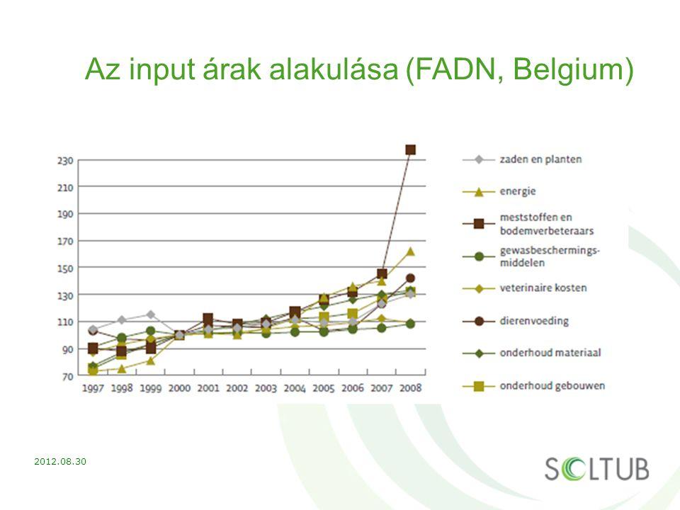 Az input árak alakulása (FADN, Belgium) 2012.08.30