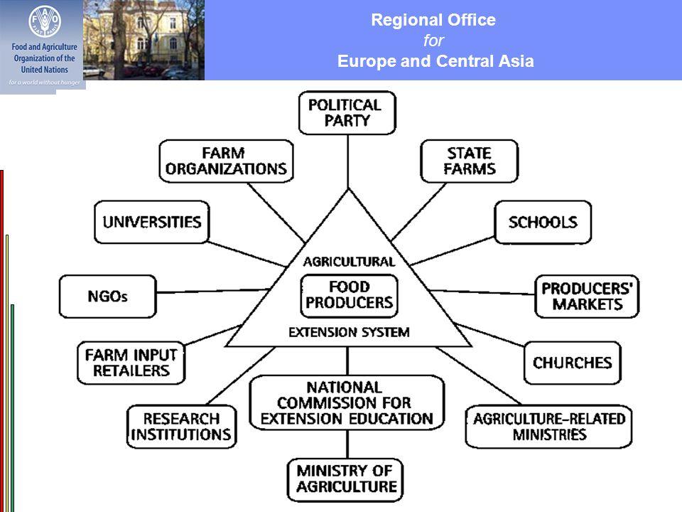 Regional Office for Europe and Central Asia VERCON tapasztalatok a világban