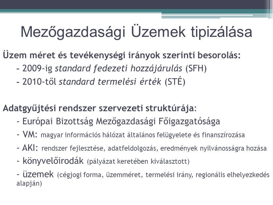 Mezőgazdasági Üzemek tipizálása Üzem méret és tevékenységi irányok szerinti besorolás: - 2009-ig standard fedezeti hozzájárulás (SFH) - 2010-től standard termelési érték (STÉ) Adatgyűjtési rendszer szervezeti struktúrája: - Európai Bizottság Mezőgazdasági Főigazgatósága - VM: magyar információs hálózat általános felügyelete és finanszírozása - AKI: rendszer fejlesztése, adatfeldolgozás, eredmények nyilvánosságra hozása - könyvelőirodák (pályázat keretében kiválasztott) - üzemek (cégjogi forma, üzemméret, termelési irány, regionális elhelyezkedés alapján)