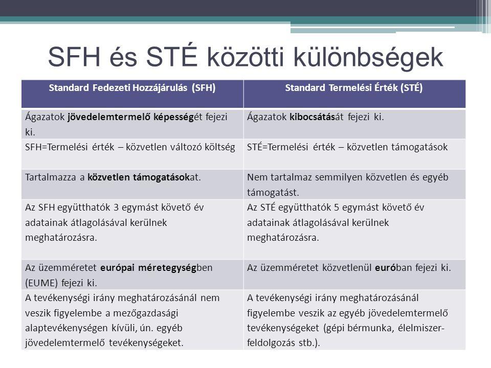 SFH és STÉ közötti különbségek Standard Fedezeti Hozzájárulás (SFH)Standard Termelési Érték (STÉ) Ágazatok jövedelemtermelő képességét fejezi ki. Ágaz