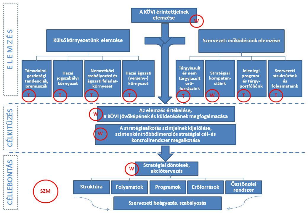 Külső környezetünk elemzése Szervezeti működésünk elemzése A KÖVI érintettjeinek elemzése Az elemzés értékelése, a KÖVI jövőképének és küldetésének megfogalmazása Társadalmi- gazdasági tendenciák, premisszák Hazai jogszabályi környezet Nemzetközi szabályozási és ágazati feladat- környezet Hazai ágazati (verseny-) környezet Tárgyiasult és nem tárgyiasult erő- forrásaink Stratégiai kompeten- ciáink Jelenlegi program- és tárgy- portfóliónk Szervezeti struktúránk és folyamataink E L E M Z É S A stratégiaalkotás szintjeinek kijelölése, szintenként többdimenziós stratégiai cél- és kontrollrendszer megalkotása Stratégiai döntések, akciótervezés Struktúra Folyamatok Programok Erőforrások Ösztönzési rendszer CÉLKITŰZÉS CÉLLEBONTÁS Szervezeti beágyazás, szabályozás W W W W TTTT T TT W SZM